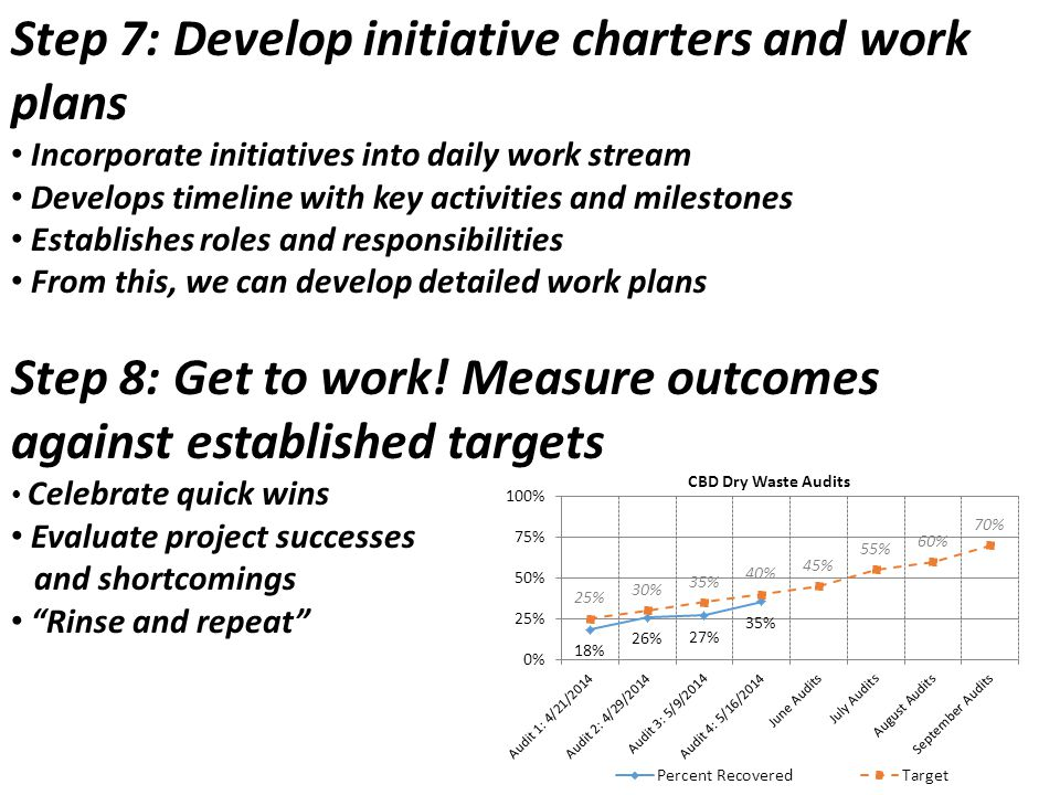 Step 7: Develop initiative charters and work plans Incorporate initiatives into daily work stream Develops timeline with key activities and milestones Establishes roles and responsibilities From this, we can develop detailed work plans Step 8: Get to work.