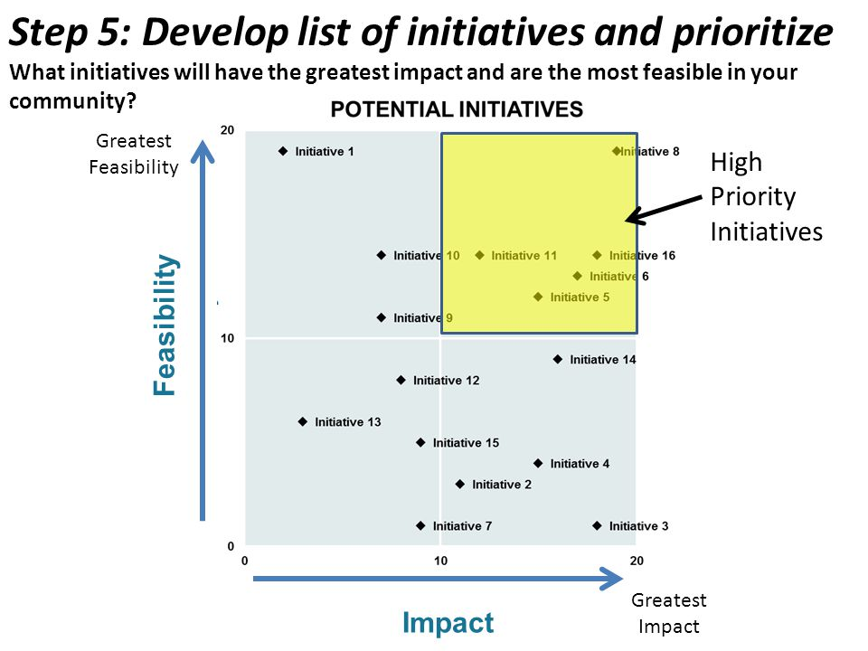 Step 5: Develop list of initiatives and prioritize What initiatives will have the greatest impact and are the most feasible in your community.