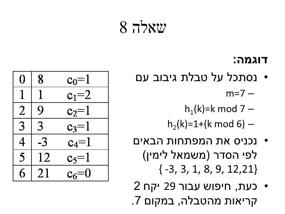 שאלה 8 דוגמה : נסתכל על טבלת גיבוב עם – m=7 – h 1 (k)=k mod 7 – h 2 (k)=1+(k mod 6) נכניס את המפתחות הבאים לפי הסדר ( משמאל לימין ) { -3, 3, 1, 8, 9, 12,21} כעת, חיפוש עבור 29 יקח 2 קריאות מהטבלה, במקום 7.