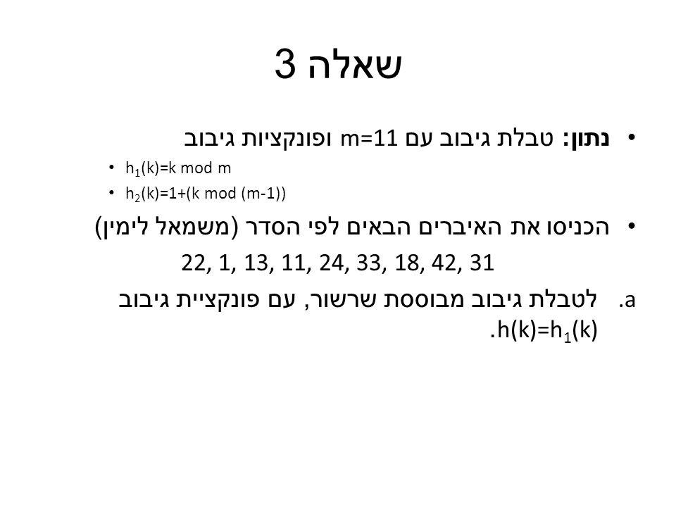 שאלה 3 נתון : טבלת גיבוב עם m=11 ופונקציות גיבוב h 1 (k)=k mod m h 2 (k)=1+(k mod (m-1)) הכניסו את האיברים הבאים לפי הסדר ( משמאל לימין ) 22, 1, 13, 11, 24, 33, 18, 42, 31 a.