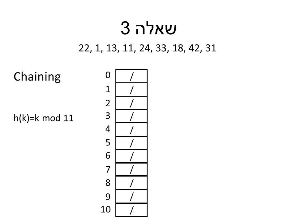 שאלה 3 22, 1, 13, 11, 24, 33, 18, 42, 31 h(k)=k mod 11 / / / / / / / / / / / 0 1 2 3 4 5 6 7 8 9 10 Chaining
