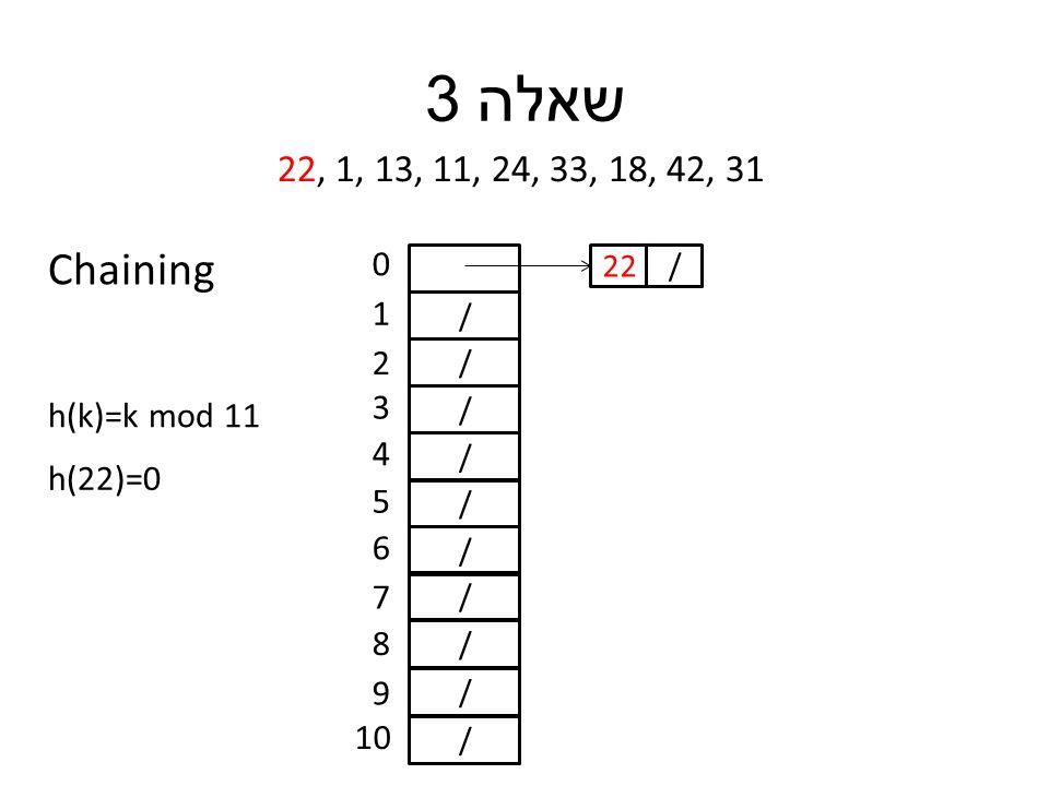 שאלה 3 22, 1, 13, 11, 24, 33, 18, 42, 31 h(k)=k mod 11 / / / / / / / / / / 0 1 2 3 4 5 6 7 8 9 10 h(22)=0 /22 Chaining