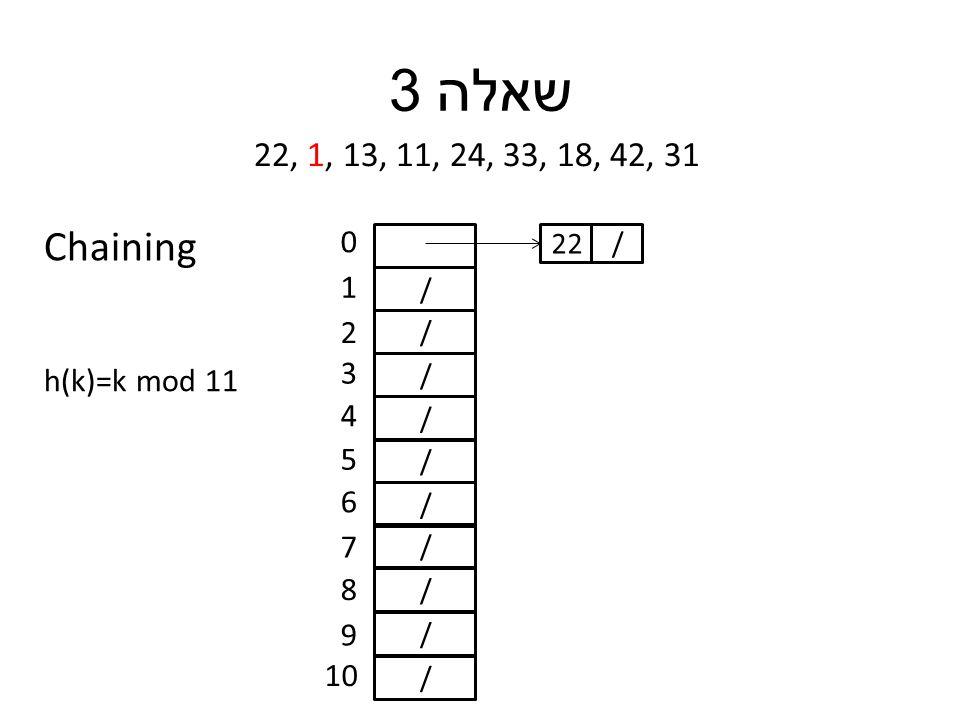 שאלה 3 22, 1, 13, 11, 24, 33, 18, 42, 31 h(k)=k mod 11 / / / / / / / / / / 0 1 2 3 4 5 6 7 8 9 10 /22 Chaining