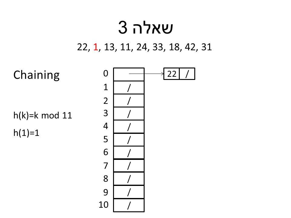 שאלה 3 22, 1, 13, 11, 24, 33, 18, 42, 31 h(k)=k mod 11 / / / / / / / / / / 0 1 2 3 4 5 6 7 8 9 10 h(1)=1 /22 Chaining