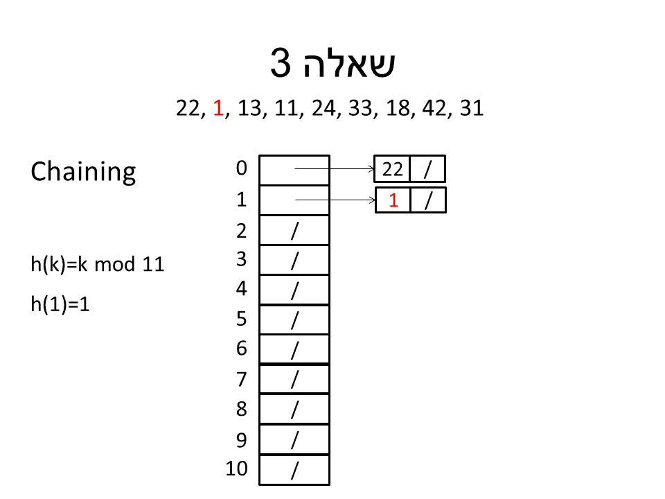 שאלה 3 22, 1, 13, 11, 24, 33, 18, 42, 31 h(k)=k mod 11 / / / / / / / / / 0 1 2 3 4 5 6 7 8 9 10 h(1)=1 /22 /1 Chaining