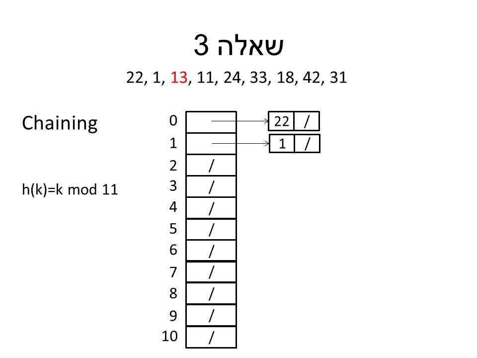 שאלה 3 22, 1, 13, 11, 24, 33, 18, 42, 31 h(k)=k mod 11 / / / / / / / / / 0 1 2 3 4 5 6 7 8 9 10 /22 /1 Chaining