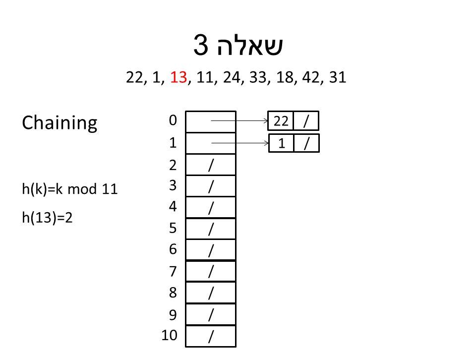 שאלה 3 22, 1, 13, 11, 24, 33, 18, 42, 31 h(k)=k mod 11 / / / / / / / / / 0 1 2 3 4 5 6 7 8 9 10 h(13)=2 /22 /1 Chaining