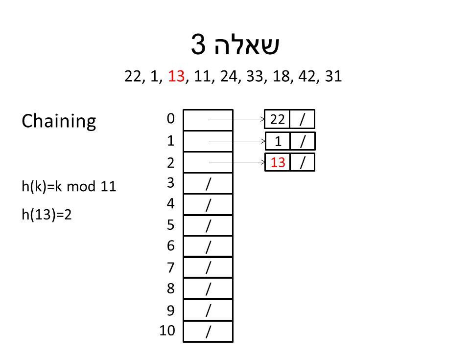 שאלה 3 22, 1, 13, 11, 24, 33, 18, 42, 31 h(k)=k mod 11 / / / / / / / / 0 1 2 3 4 5 6 7 8 9 10 h(13)=2 /22 /1 /13 Chaining