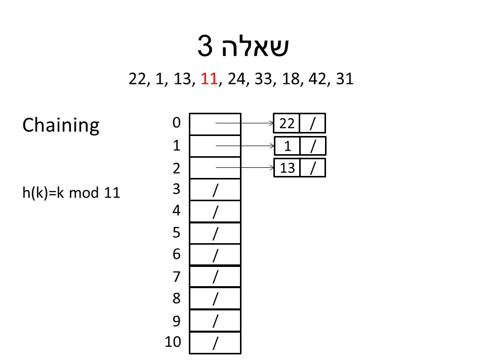 שאלה 3 22, 1, 13, 11, 24, 33, 18, 42, 31 h(k)=k mod 11 / / / / / / / / 0 1 2 3 4 5 6 7 8 9 10 /22 /1 /13 Chaining