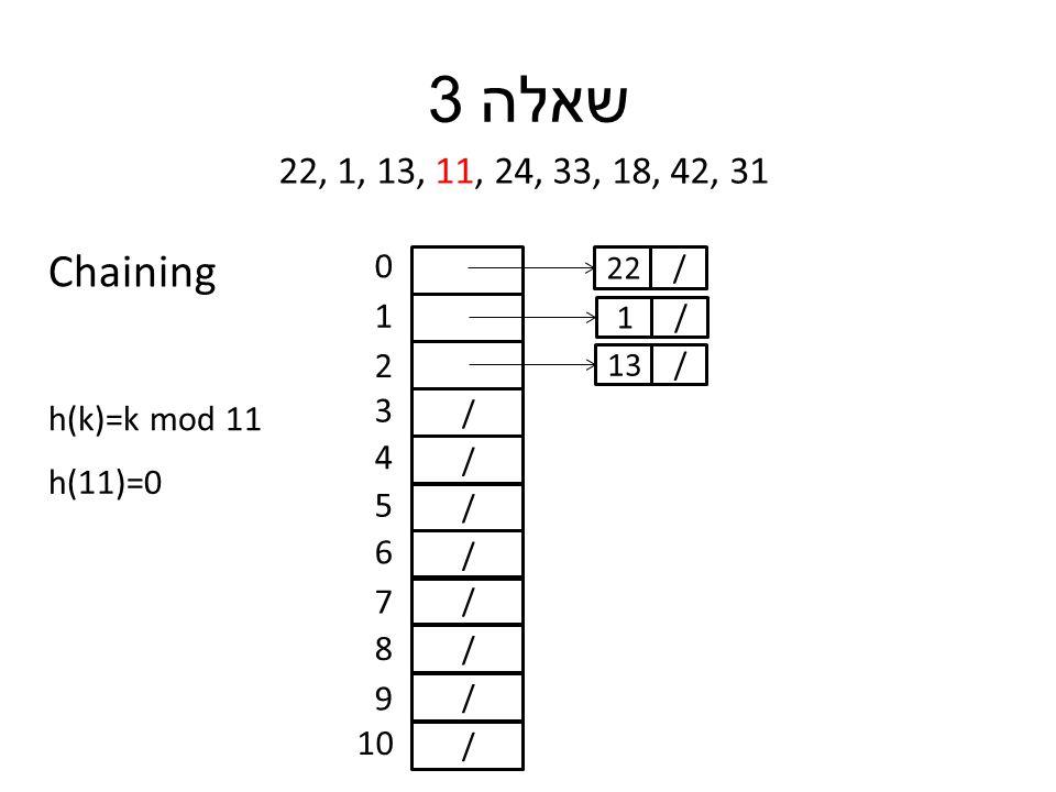 שאלה 3 22, 1, 13, 11, 24, 33, 18, 42, 31 h(k)=k mod 11 / / / / / / / / 0 1 2 3 4 5 6 7 8 9 10 h(11)=0 /22 /1 /13 Chaining
