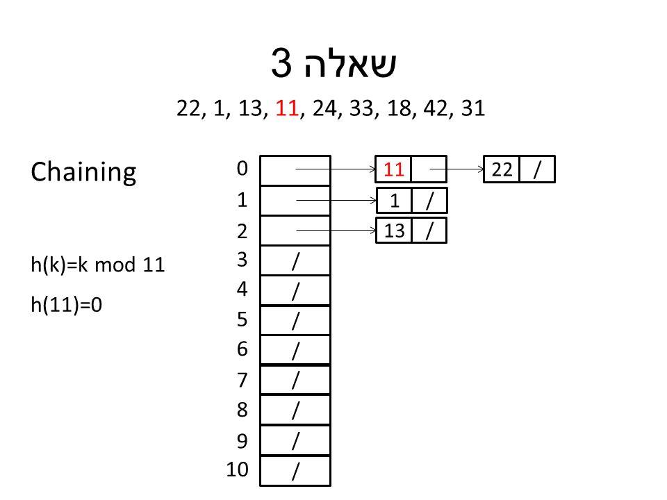 שאלה 3 22, 1, 13, 11, 24, 33, 18, 42, 31 h(k)=k mod 11 / / / / / / / / 0 1 2 3 4 5 6 7 8 9 10 h(11)=0 11 /1 /13 /22 Chaining