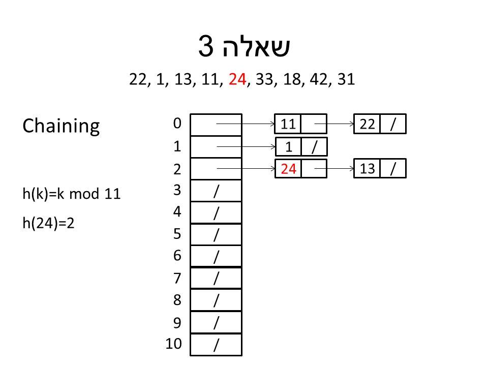 שאלה 3 22, 1, 13, 11, 24, 33, 18, 42, 31 h(k)=k mod 11 / / / / / / / / 0 1 2 3 4 5 6 7 8 9 10 h(24)=2 11 /1 24 /22 /13 Chaining