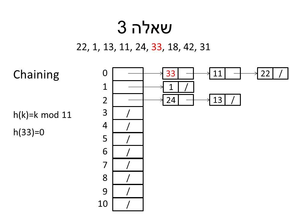 שאלה 3 22, 1, 13, 11, 24, 33, 18, 42, 31 h(k)=k mod 11 / / / / / / / / 0 1 2 3 4 5 6 7 8 9 10 h(33)=0 33 /1 24 /13 11/22 Chaining