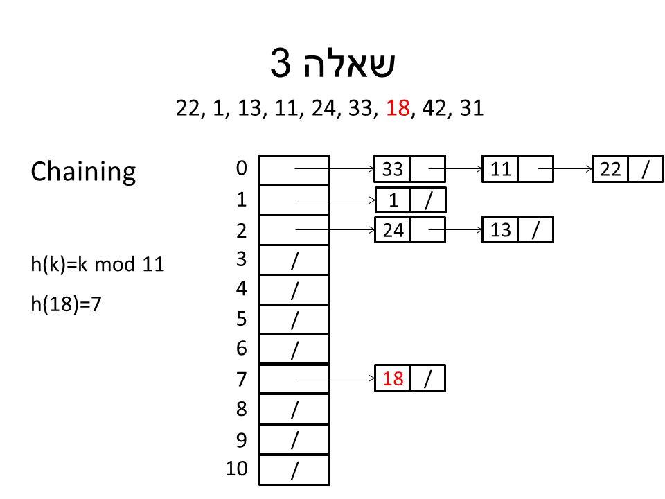 שאלה 3 22, 1, 13, 11, 24, 33, 18, 42, 31 h(k)=k mod 11 / / / / / / / 0 1 2 3 4 5 6 7 8 9 10 h(18)=7 33 /1 24 11 /13 /22 /18 Chaining