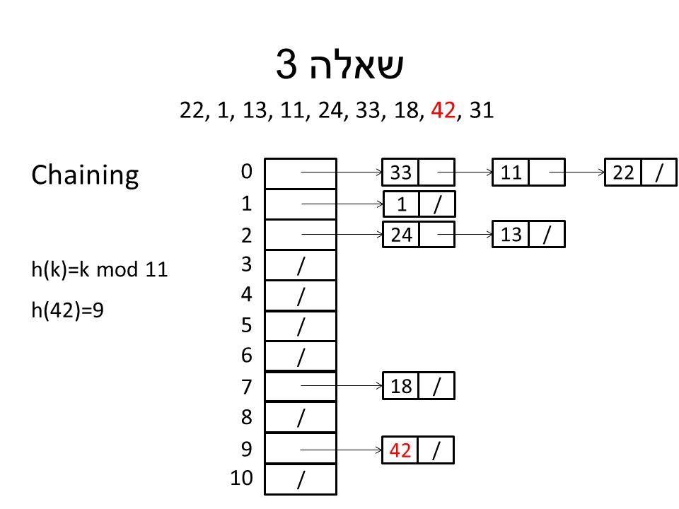 שאלה 3 22, 1, 13, 11, 24, 33, 18, 42, 31 h(k)=k mod 11 / / / / / / 0 1 2 3 4 5 6 7 8 9 10 h(42)=9 33 /1 24 11 /13 /22 /18 /42 Chaining