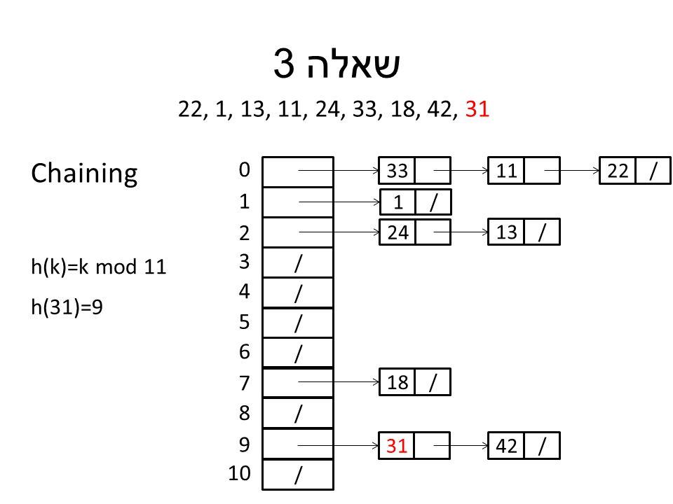 שאלה 3 22, 1, 13, 11, 24, 33, 18, 42, 31 h(k)=k mod 11 / / / / / / 0 1 2 3 4 5 6 7 8 9 10 h(31)=9 33 /1 24 11 /13 /22 /18 31/42 Chaining