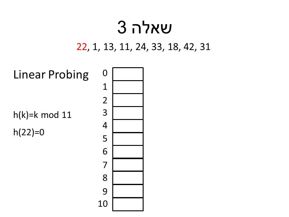 שאלה 3 22, 1, 13, 11, 24, 33, 18, 42, 31 h(k)=k mod 11 0 1 2 3 4 5 6 7 8 9 10 h(22)=0 Linear Probing