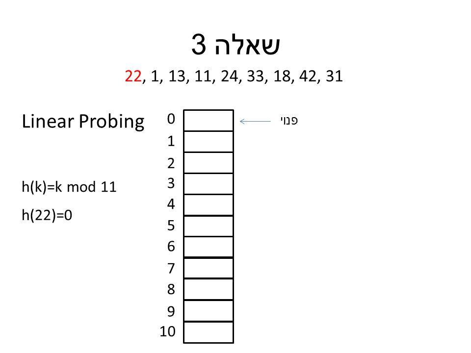 שאלה 3 22, 1, 13, 11, 24, 33, 18, 42, 31 h(k)=k mod 11 0 1 2 3 4 5 6 7 8 9 10 h(22)=0 פנוי Linear Probing