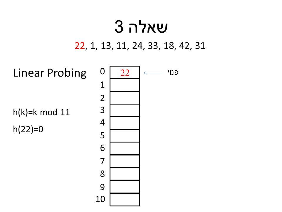 שאלה 3 22, 1, 13, 11, 24, 33, 18, 42, 31 h(k)=k mod 11 0 1 2 3 4 5 6 7 8 9 10 h(22)=0 22 פנוי Linear Probing
