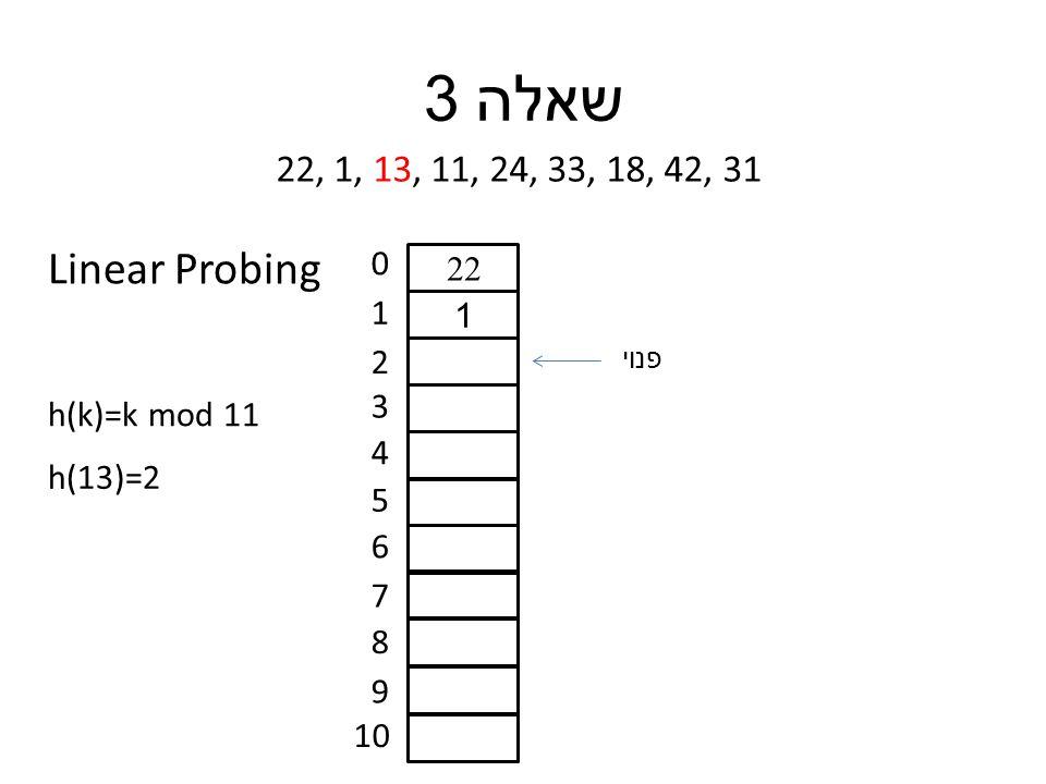 שאלה 3 22, 1, 13, 11, 24, 33, 18, 42, 31 h(k)=k mod 11 0 1 2 3 4 5 6 7 8 9 10 h(13)=2 22 1 פנוי Linear Probing