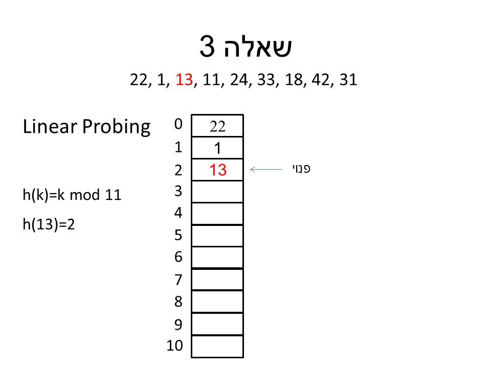 שאלה 3 22, 1, 13, 11, 24, 33, 18, 42, 31 h(k)=k mod 11 0 1 2 3 4 5 6 7 8 9 10 h(13)=2 22 1 13 פנוי Linear Probing