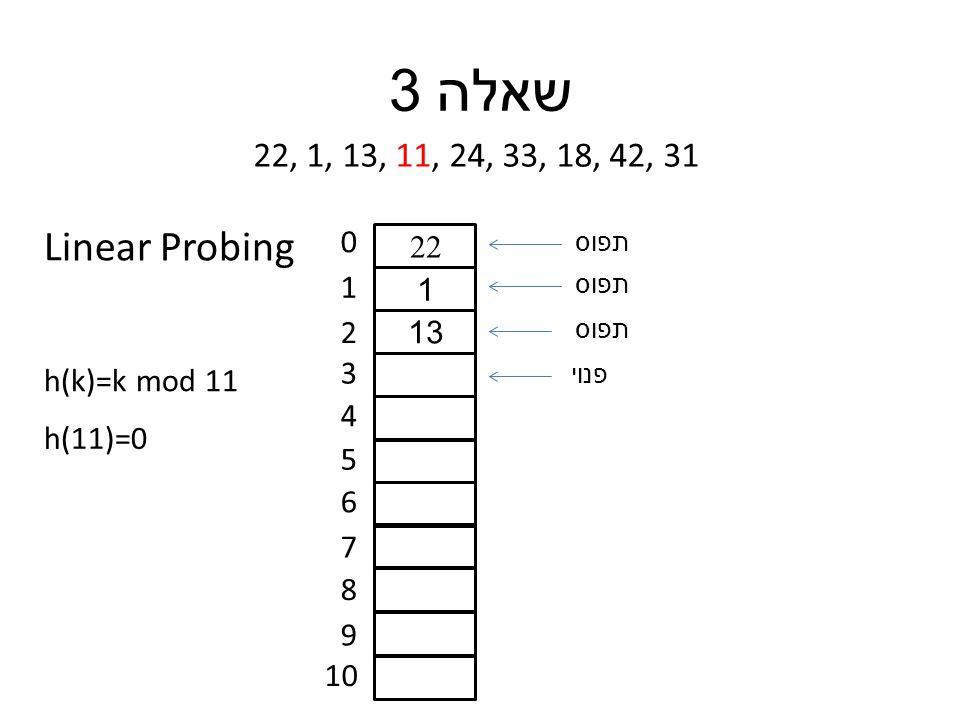 שאלה 3 22, 1, 13, 11, 24, 33, 18, 42, 31 h(k)=k mod 11 0 1 2 3 4 5 6 7 8 9 10 h(11)=0 22 1 13 תפוס פנוי Linear Probing