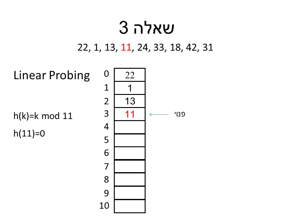 שאלה 3 22, 1, 13, 11, 24, 33, 18, 42, 31 h(k)=k mod 11 0 1 2 3 4 5 6 7 8 9 10 h(11)=0 22 1 13 11 פנוי Linear Probing