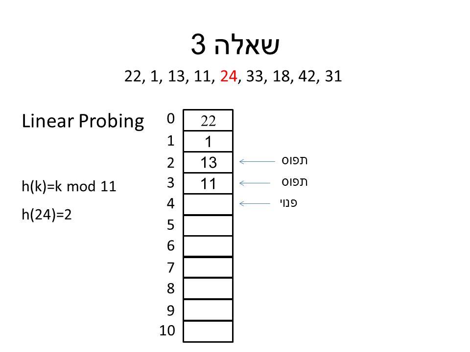שאלה 3 22, 1, 13, 11, 24, 33, 18, 42, 31 h(k)=k mod 11 0 1 2 3 4 5 6 7 8 9 10 h(24)=2 22 1 13 11 תפוס פנוי Linear Probing