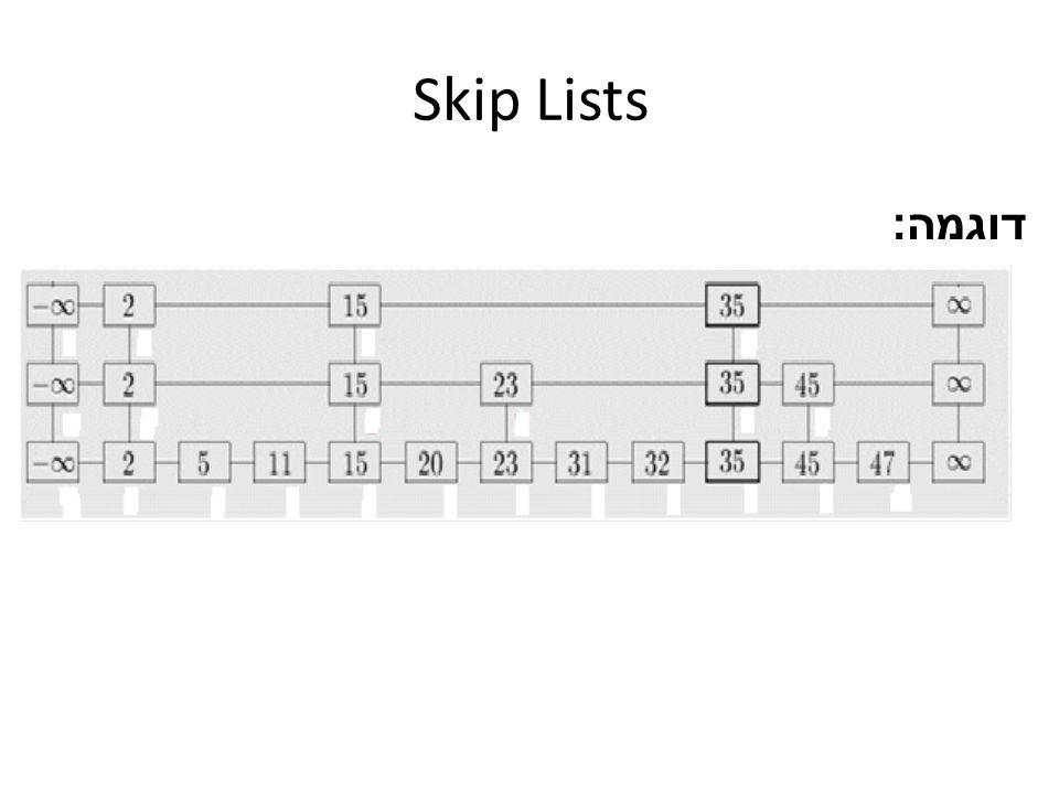שאלה 1 הסבירו כיצד ניתן לממש את הפונקציה Select(S,k) המחזירה את האיבר ה k בגודלו בסקיפ ליסט S עם n איברים, בזמן ממוצע של O(log n).