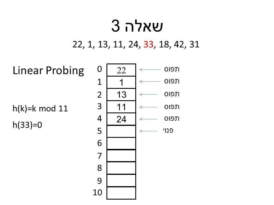 תפוס שאלה 3 22, 1, 13, 11, 24, 33, 18, 42, 31 h(k)=k mod 11 0 1 2 3 4 5 6 7 8 9 10 h(33)=0 22 1 13 11 24 תפוס פנוי תפוס Linear Probing