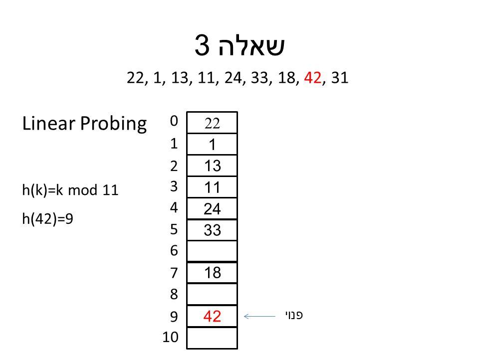 שאלה 3 22, 1, 13, 11, 24, 33, 18, 42, 31 h(k)=k mod 11 0 1 2 3 4 5 6 7 8 9 10 h(42)=9 22 1 13 11 24 33 18 42 פנוי Linear Probing