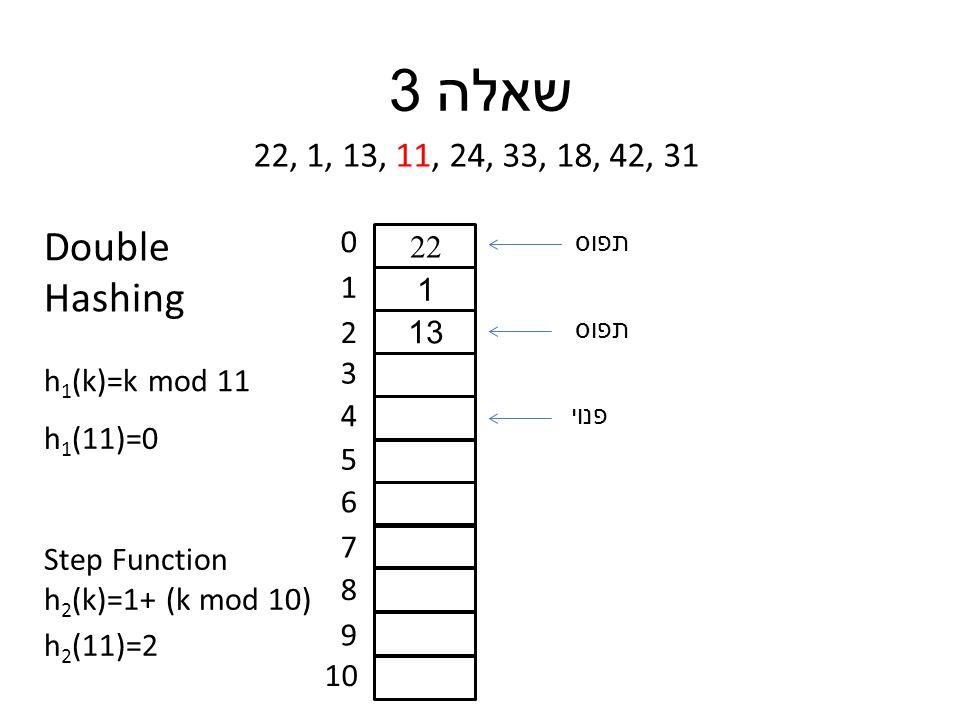 שאלה 3 22, 1, 13, 11, 24, 33, 18, 42, 31 0 1 2 3 4 5 6 7 8 9 10 22 1 13 תפוס פנוי h 1 (11)=0 h 1 (k)=k mod 11 Double Hashing Step Function h 2 (k)=1+ (k mod 10) h 2 (11)=2