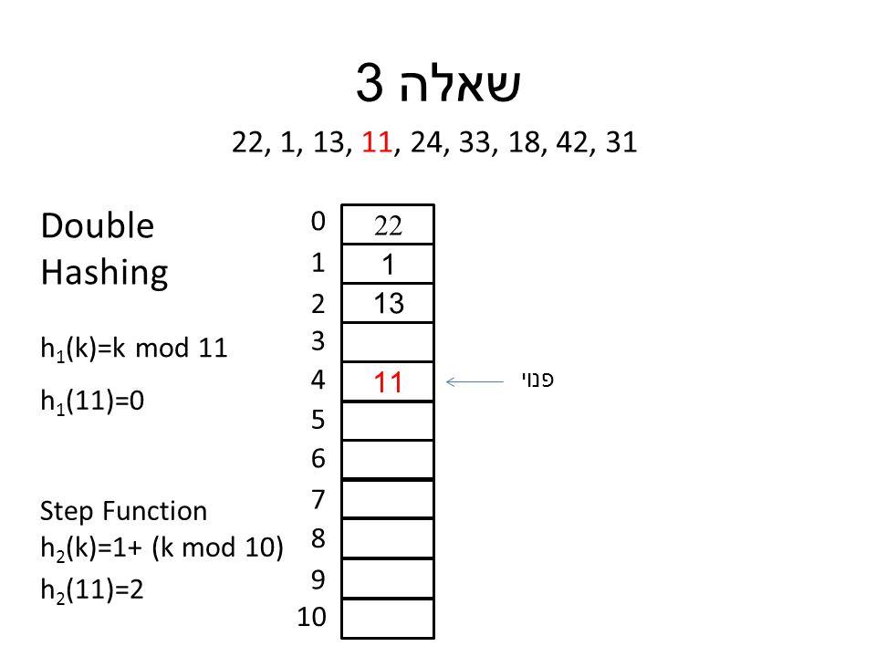 שאלה 3 22, 1, 13, 11, 24, 33, 18, 42, 31 0 1 2 3 4 5 6 7 8 9 10 22 1 13 11 פנוי h 1 (11)=0 h 1 (k)=k mod 11 Double Hashing Step Function h 2 (k)=1+ (k mod 10) h 2 (11)=2