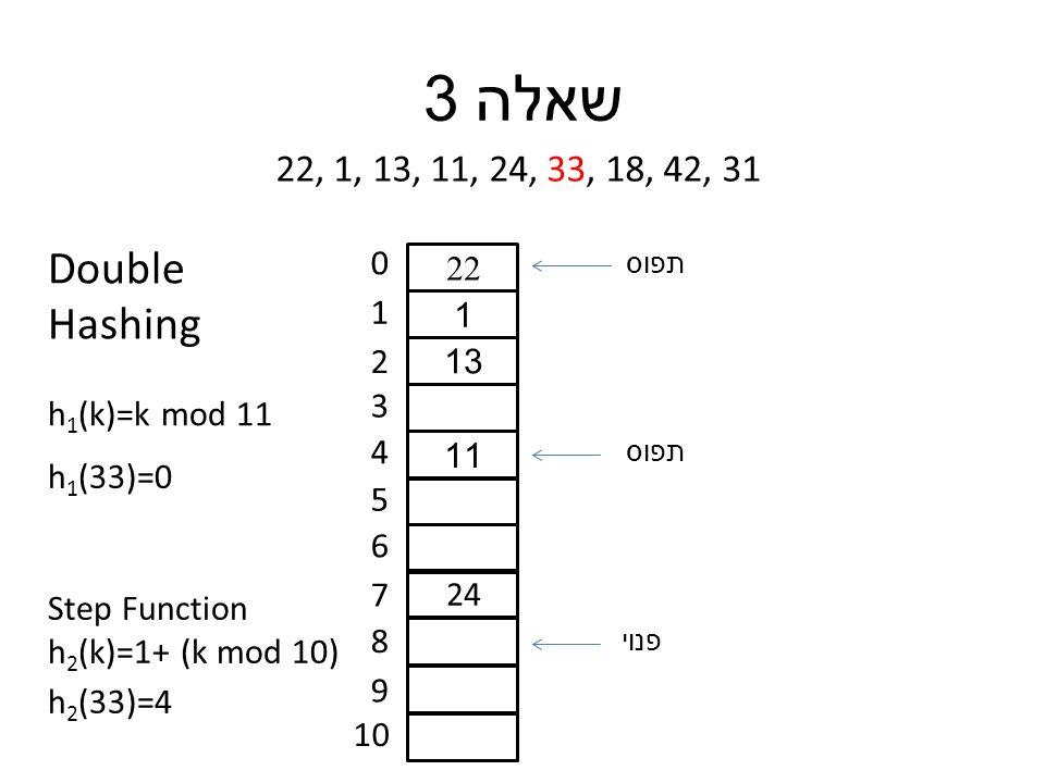 שאלה 3 22, 1, 13, 11, 24, 33, 18, 42, 31 0 1 2 3 4 5 6 7 8 9 10 22 1 13 11 24 h 1 (33)=0 h 1 (k)=k mod 11 Double Hashing Step Function h 2 (k)=1+ (k mod 10) h 2 (33)=4 תפוס פנוי