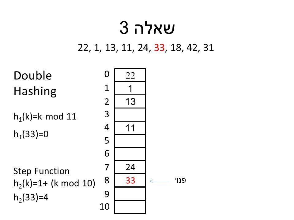 שאלה 3 22, 1, 13, 11, 24, 33, 18, 42, 31 0 1 2 3 4 5 6 7 8 9 10 22 1 13 11 24 33 h 1 (33)=0 h 1 (k)=k mod 11 Double Hashing Step Function h 2 (k)=1+ (k mod 10) h 2 (33)=4 פנוי