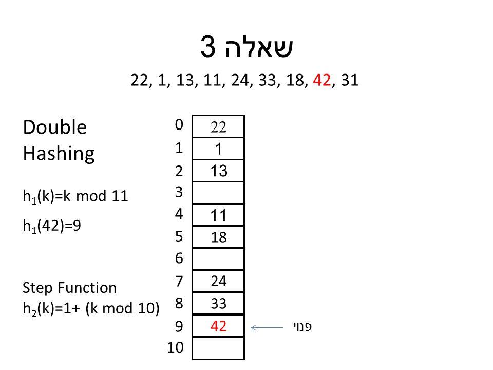 שאלה 3 22, 1, 13, 11, 24, 33, 18, 42, 31 0 1 2 3 4 5 6 7 8 9 10 22 1 13 11 18 24 33 42 h 1 (42)=9 h 1 (k)=k mod 11 Double Hashing Step Function h 2 (k)=1+ (k mod 10) פנוי