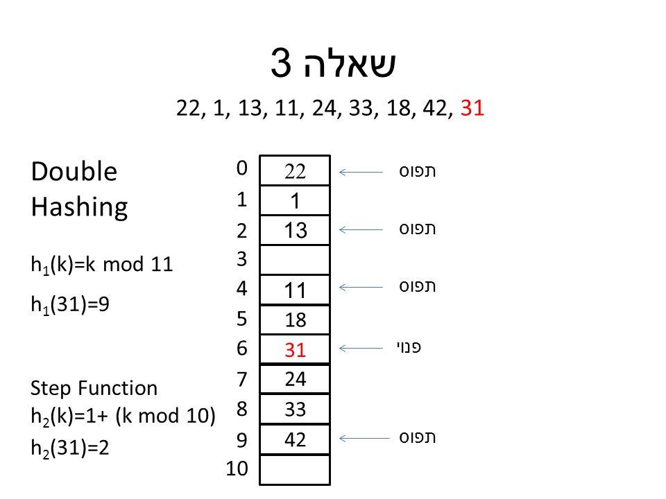 שאלה 3 22, 1, 13, 11, 24, 33, 18, 42, 31 0 1 2 3 4 5 6 7 8 9 10 22 1 13 11 18 31 24 33 42 h 1 (31)=9 h 1 (k)=k mod 11 Double Hashing Step Function h 2 (k)=1+ (k mod 10) h 2 (31)=2 תפוס פנוי תפוס
