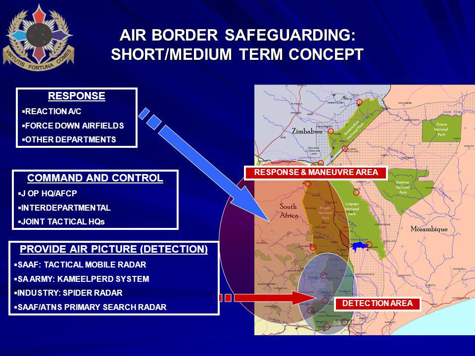 AIR BORDER SAFEGUARDING: SHORT/MEDIUM TERM CONCEPT PROVIDE AIR PICTURE (DETECTION)  SAAF: TACTICAL MOBILE RADAR  SA ARMY: KAMEELPERD SYSTEM  INDUSTRY: SPIDER RADAR  SAAF/ATNS PRIMARY SEARCH RADAR RESPONSE  REACTION A/C  FORCE DOWN AIRFIELDS  OTHER DEPARTMENTS COMMAND AND CONTROL  J OP HQ/AFCP  INTERDEPARTMENTAL  JOINT TACTICAL HQs DETECTION AREA RESPONSE & MANEUVRE AREA