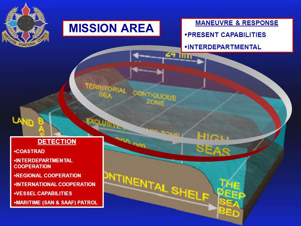 MISSION AREA DETECTION  COASTRAD  INTERDEPARTMENTAL COOPERATION  REGIONAL COOPERATION  INTERNATIONAL COOPERATION  VESSEL CAPABILITIES  MARITIME (SAN & SAAF) PATROL MANEUVRE & RESPONSE  PRESENT CAPABILITIES  INTERDEPARTMENTAL