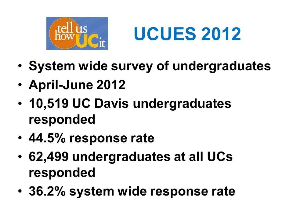UCUES 2012 System wide survey of undergraduates April-June 2012 10,519 UC Davis undergraduates responded 44.5% response rate 62,499 undergraduates at all UCs responded 36.2% system wide response rate