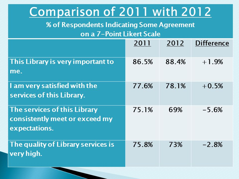 Comparison of 2011 with 2012 % of Respondents Indicating Some Agreement on a 7-Point Likert Scale 20112012Difference This Library is very important to me.