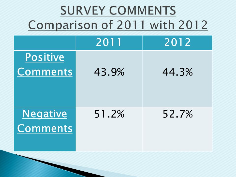 20112012 Positive Comments 43.9% 44.3% Negative Comments 51.2%52.7%