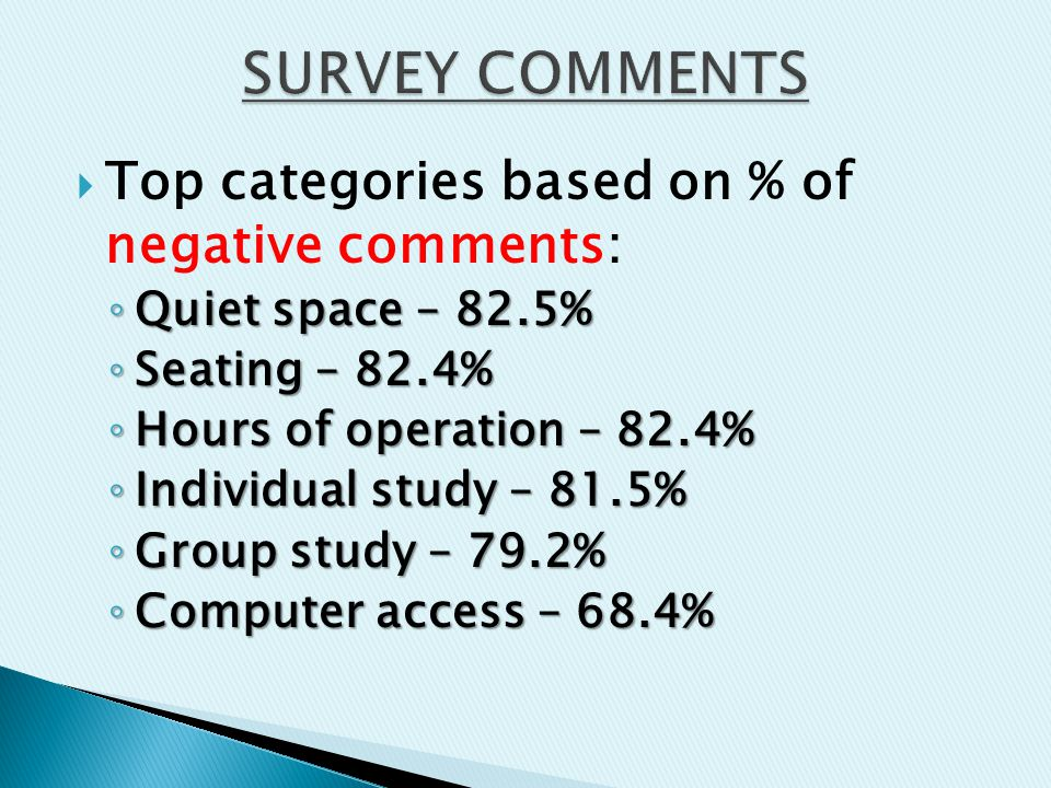  Top categories based on % of negative comments: ◦ Quiet space – 82.5% ◦ Seating – 82.4% ◦ Hours of operation – 82.4% ◦ Individual study – 81.5% ◦ Group study – 79.2% ◦ Computer access – 68.4%
