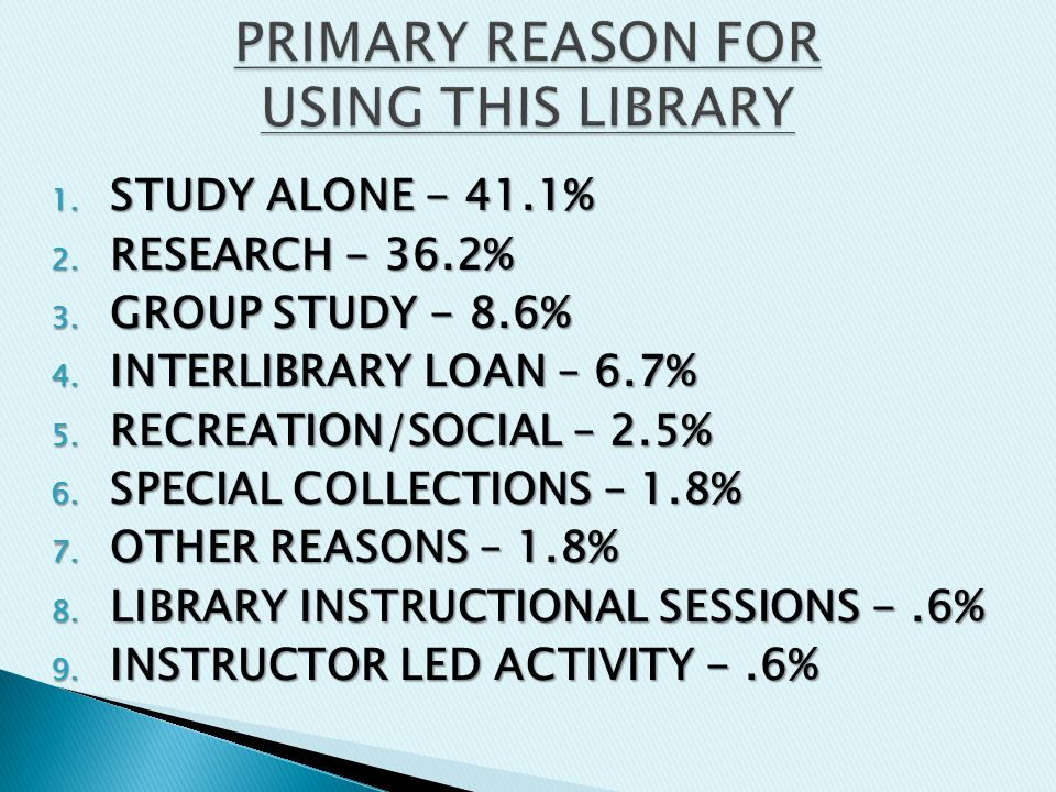 1. STUDY ALONE - 41.1% 2. RESEARCH - 36.2% 3. GROUP STUDY - 8.6% 4.