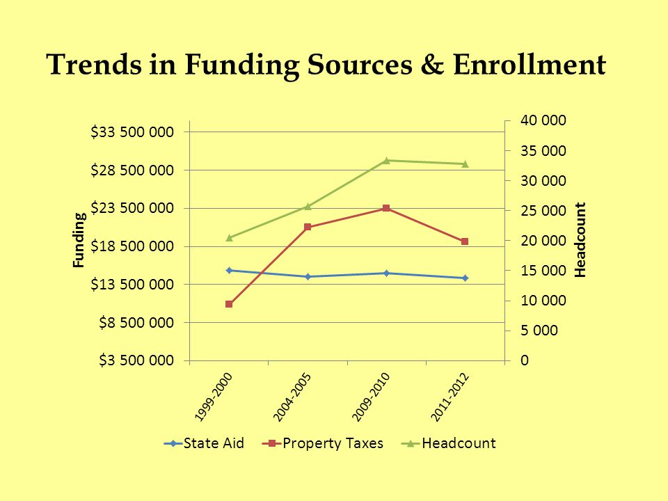 Trends in Funding Sources & Enrollment