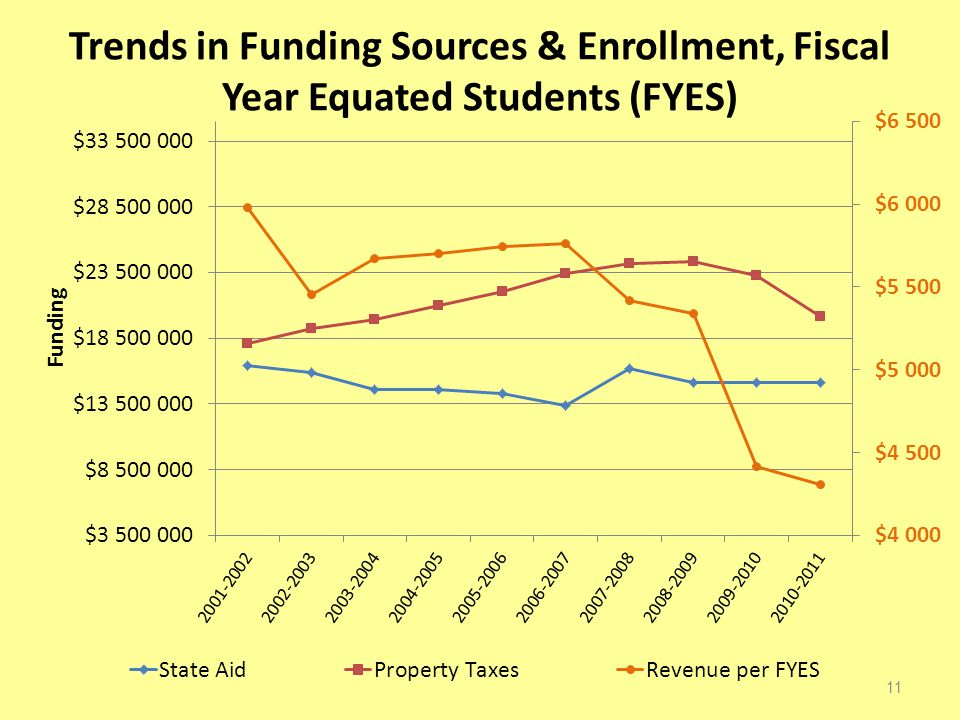 Trends in Funding Sources & Enrollment, Fiscal Year Equated Students (FYES) 11