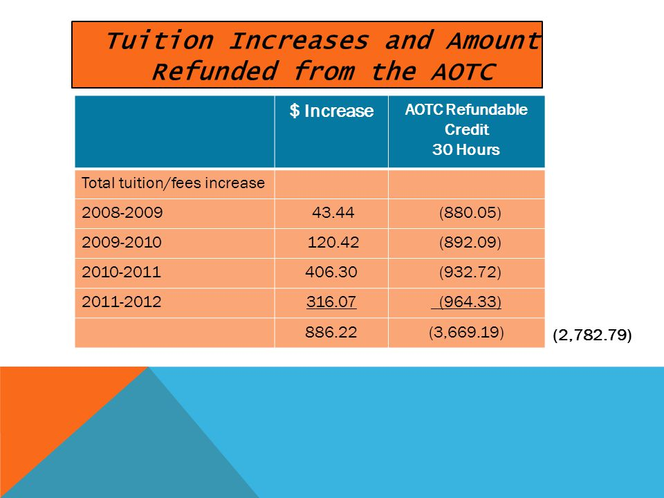 (2,782.79) $ Increase AOTC Refundable Credit 30 Hours Total tuition/fees increase 2008-2009 43.44 (880.05) 2009-2010 120.42 (892.09) 2010-2011406.30 (932.72) 2011-2012316.07 (964.33) 886.22(3,669.19) Tuition Increases and Amount Refunded from the AOTC