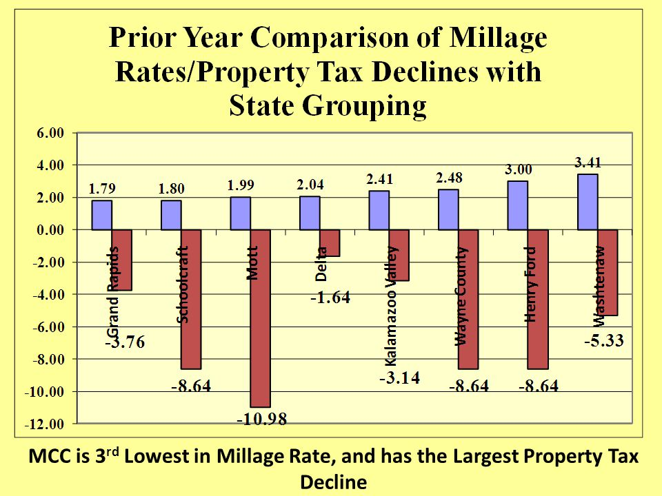 MCC is 3 rd Lowest in Millage Rate, and has the Largest Property Tax Decline