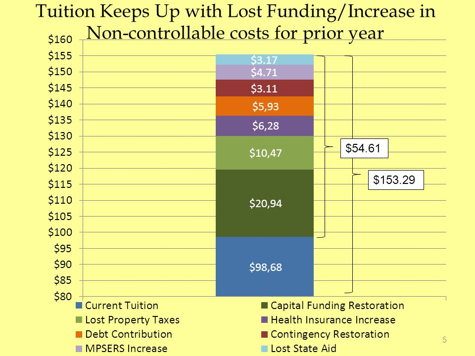 BUDGET SHORTFALL 2012-2013 Remaining Shortfall $ 1,628,000 Tuition To Cover $9.18/contact hour