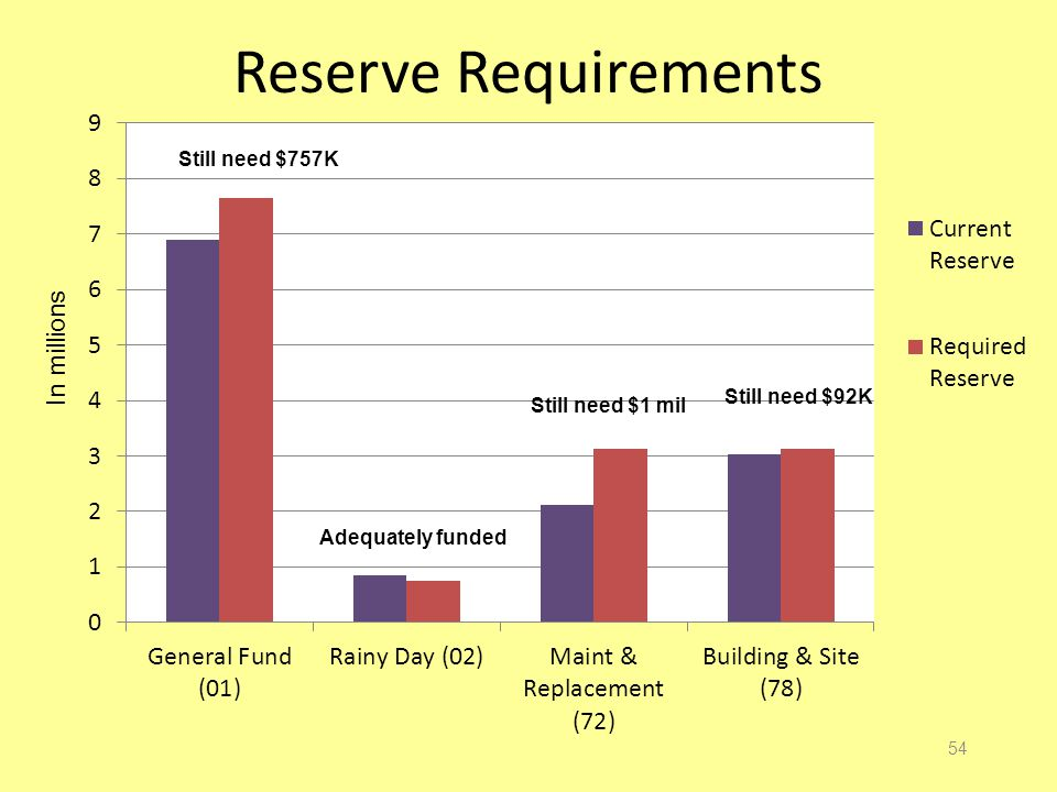 Reserve Requirements 54 In millions Still need $757K Still need $1 mil Still need $92K Adequately funded